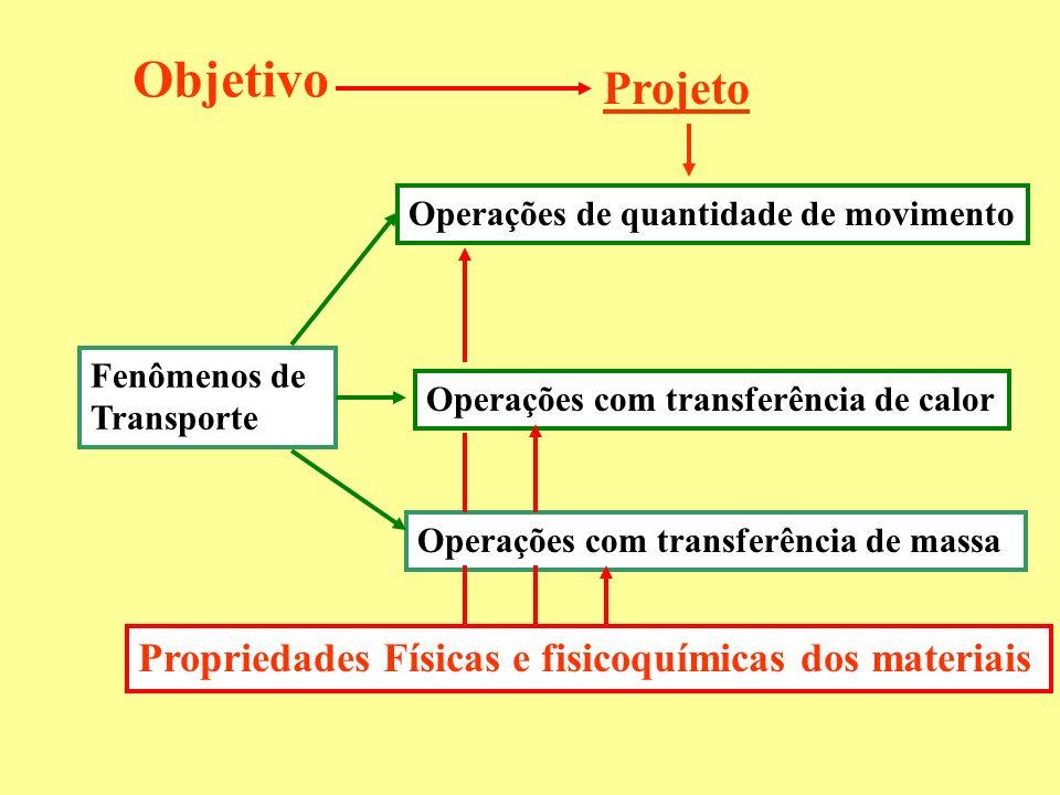 Projeto Fenômenos de Transporte Operações de quantidade de movimento Operações com transferência de massa Operações com transferência de calor Proprie