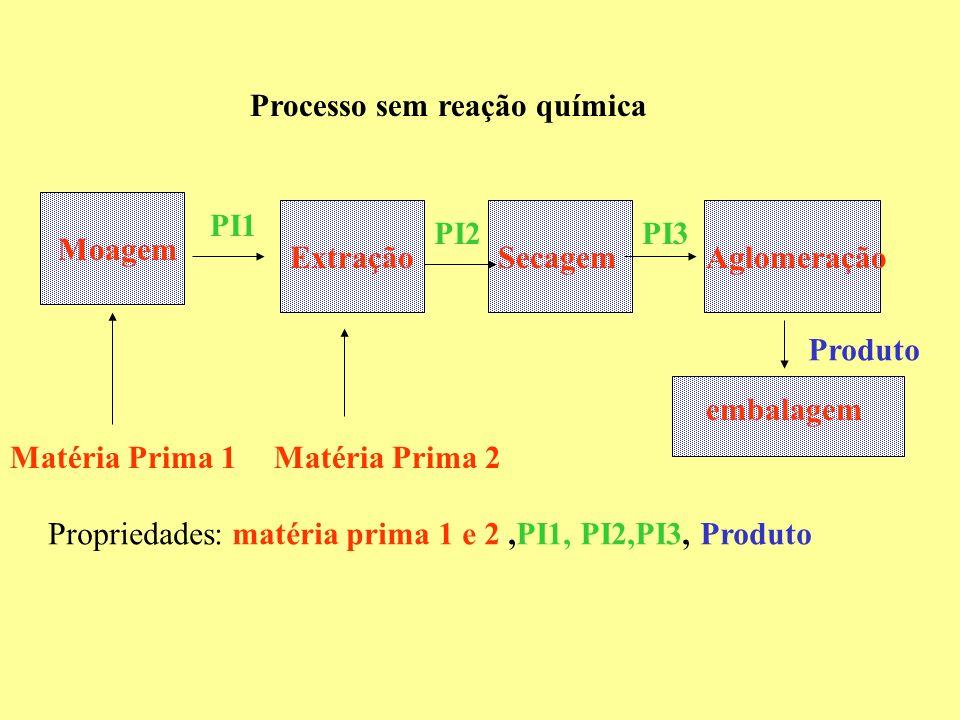 Extração Moagem Matéria Prima 1Matéria Prima 2 SecagemAglomeração embalagem Processo sem reação química PI1 PI2PI3 Produto Propriedades: matéria prima