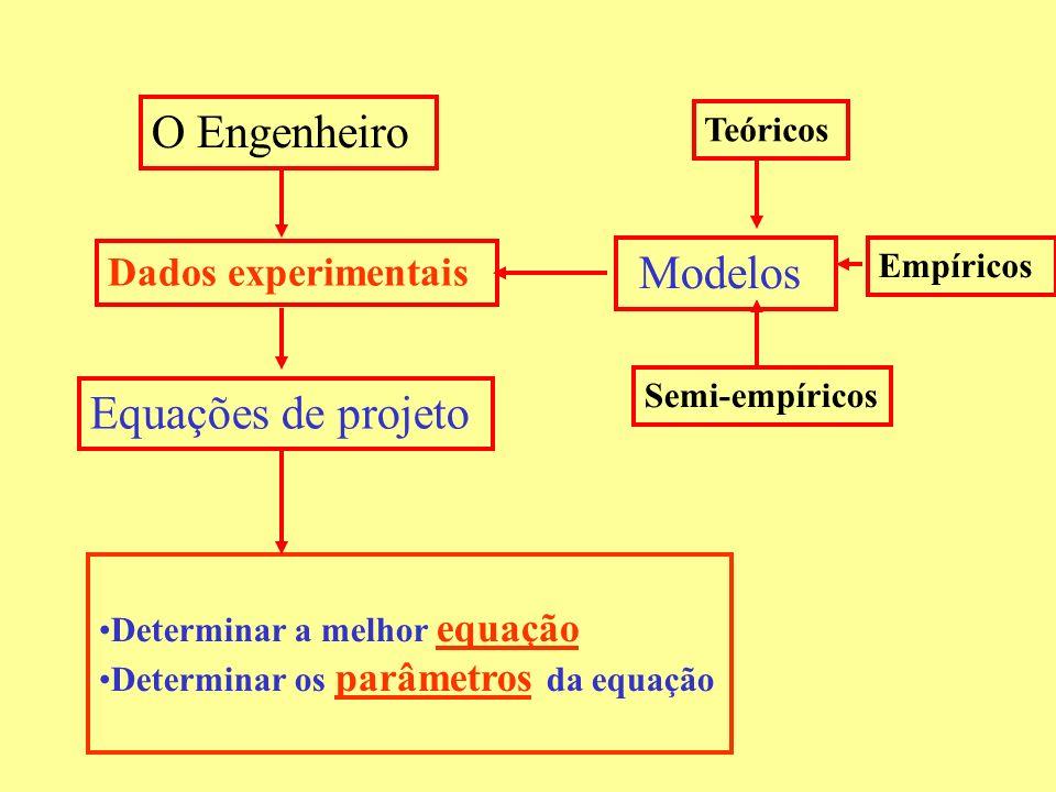 O Engenheiro Dados experimentais Modelos Equações de projeto Determinar a melhor equação Determinar os parâmetros da equação Teóricos Semi-empíricos E