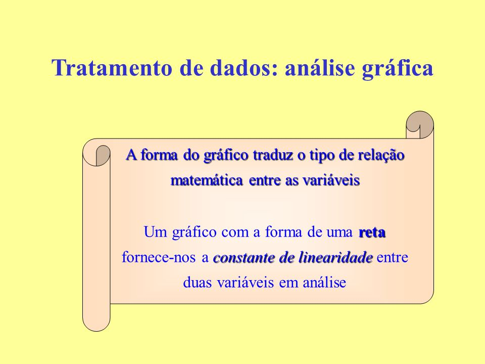 A forma do gráfico traduz o tipo de relação matemática entre as variáveis reta constante de linearidade Um gráfico com a forma de uma reta fornece-nos