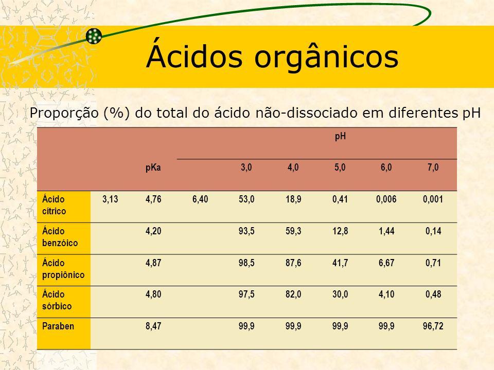 Ácidos orgânicos pH pKa3,04,05,06,07,0 Ácido cítrico 3,134,766,4053,018,90,410,0060,001 Ácido benzóico 4,2093,559,312,81,440,14 Ácido propiônico 4,8798,587,641,76,670,71 Ácido sórbico 4,8097,582,030,04,100,48 Paraben8,4799,9 96,72 Proporção (%) do total do ácido não-dissociado em diferentes pH