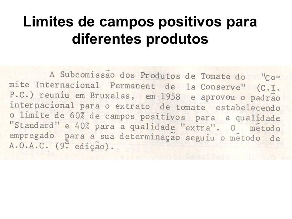Limites de campos positivos para diferentes produtos
