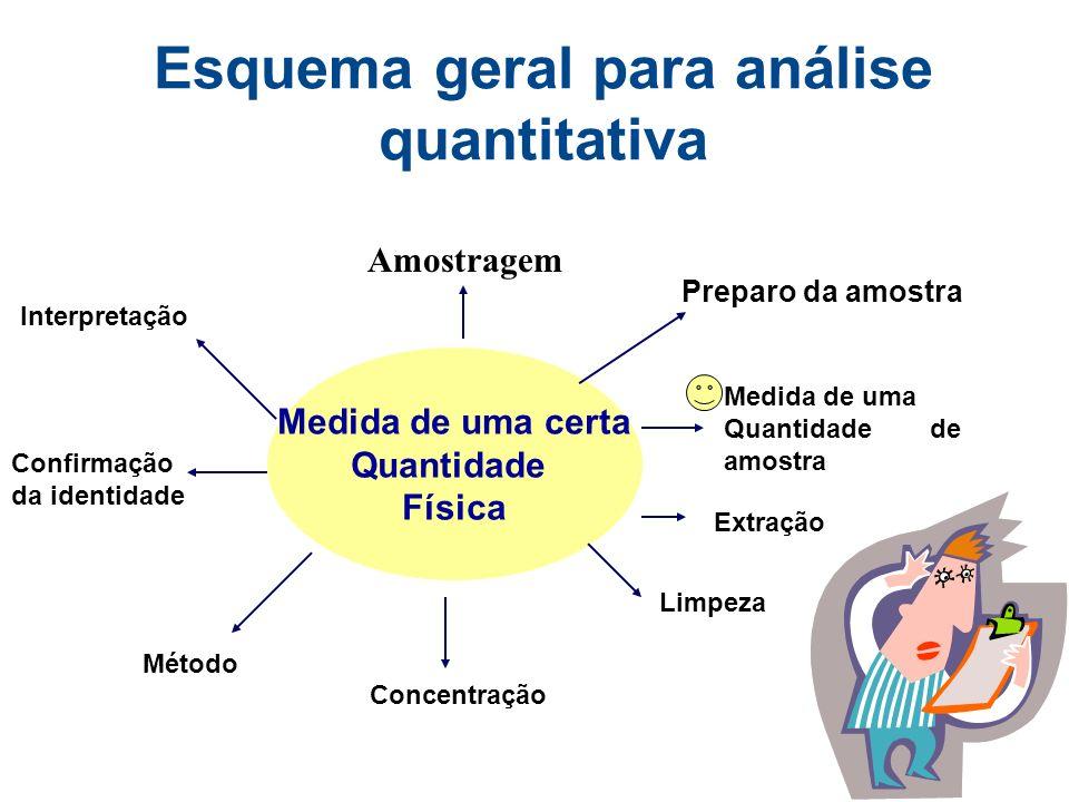Esquema geral para análise quantitativa Medida de uma certa Quantidade Física Amostragem Preparo da amostra Medida de uma Quantidade de amostra Extração Limpeza Concentração Interpretação Confirmação da identidade Método