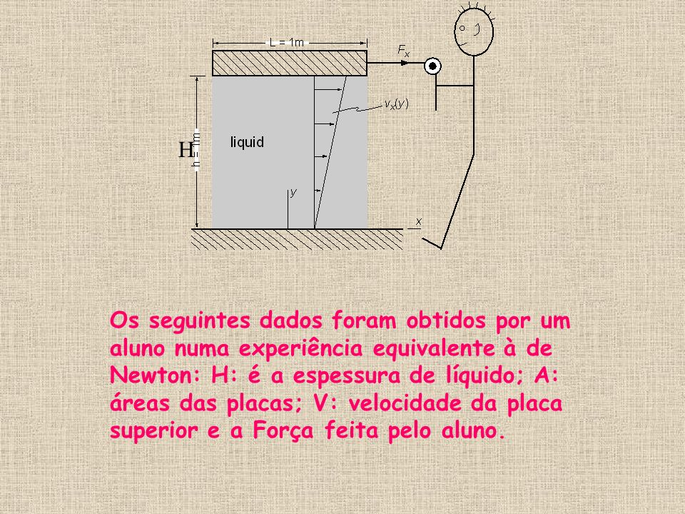 H Os seguintes dados foram obtidos por um aluno numa experiência equivalente à de Newton: H: é a espessura de líquido; A: áreas das placas; V: velocidade da placa superior e a Força feita pelo aluno.