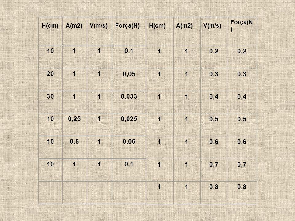 H(cm)A(m2)V(m/s)Força(N) H(cm)A(m2)V(m/s) Força(N ) 10110,1 110,2 2011 0,05 110,3 30110,033 110,4 100,2510,025 110,5 100,510,05 110,6 10110,1 110,7 110,8
