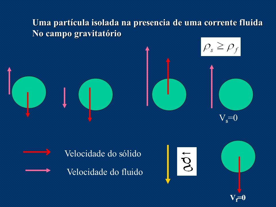 Uma partícula isolada na presencia de uma corrente fluida No campo gravitatório Velocidade do sólido Velocidade do fluido V s =0 V f =0