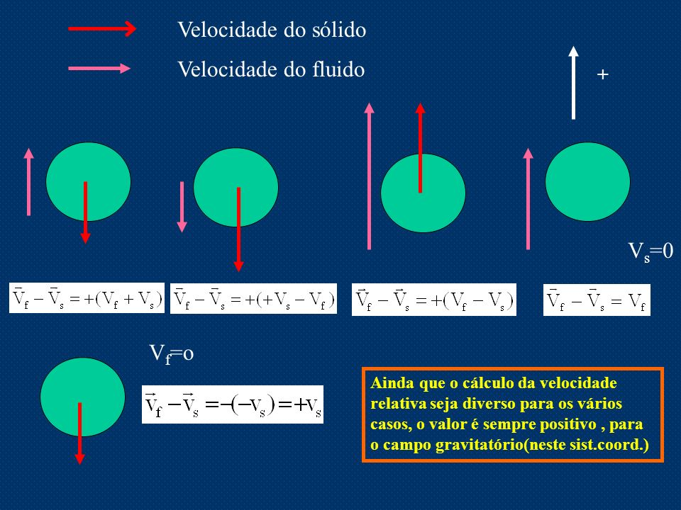 Velocidade do sólido Velocidade do fluido V s =0 + V f =o Ainda que o cálculo da velocidade relativa seja diverso para os vários casos, o valor é semp
