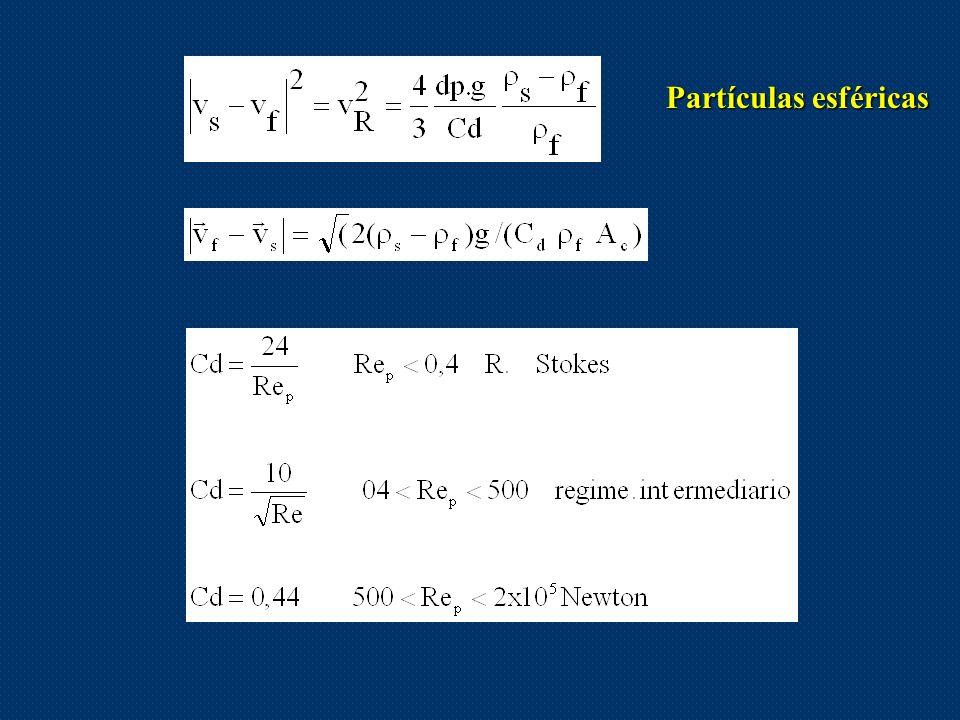 Partículas esféricas