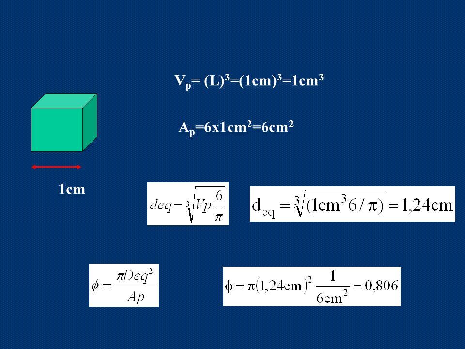 1cm V p = (L) 3 =(1cm) 3 =1cm 3 A p =6x1cm 2 =6cm 2