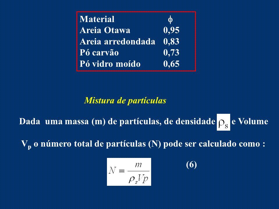 Material Areia Otawa 0,95 Areia arredondada0,83 Pó carvão 0,73 Pó vidro moído0,65 Mistura de partículas Dada uma massa (m) de partículas, de densidade