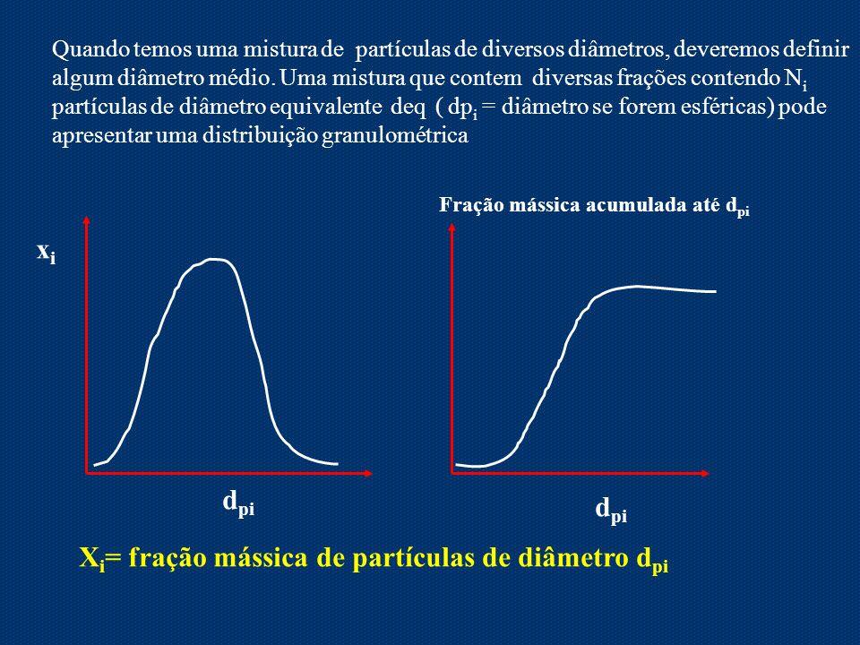 Quando temos uma mistura de partículas de diversos diâmetros, deveremos definir algum diâmetro médio. Uma mistura que contem diversas frações contendo