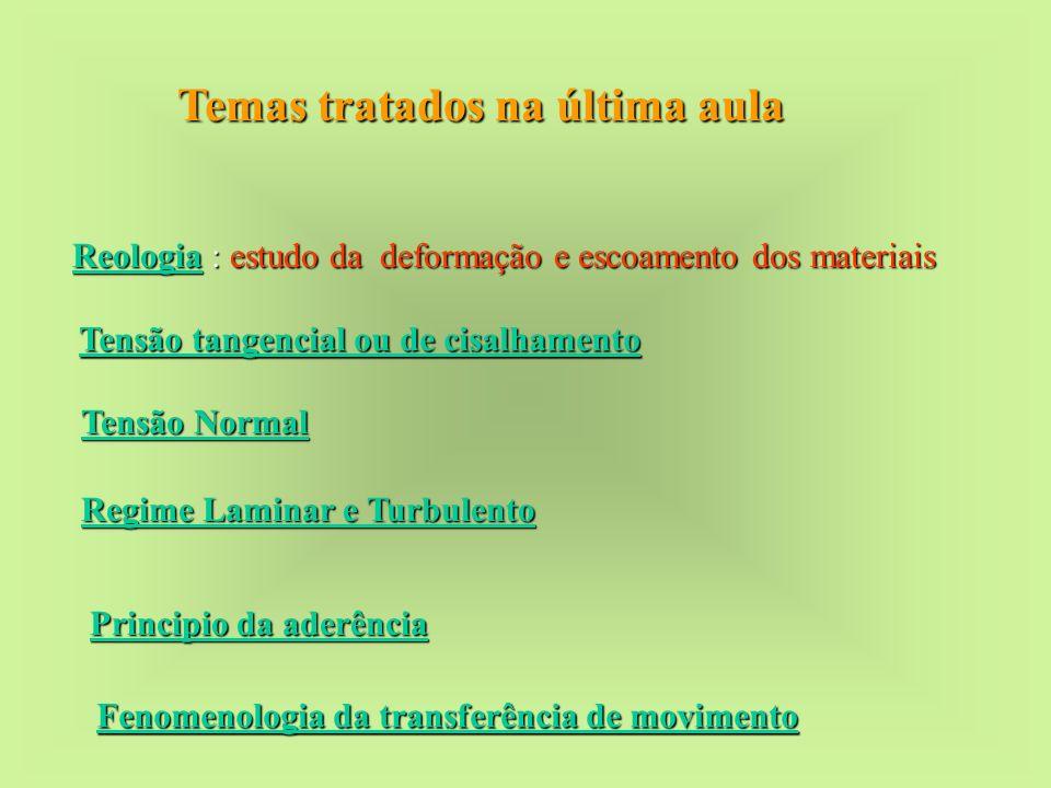 Temas tratados na última aula Reologia : estudo da deformação e escoamento dos materiais Tensão tangencial ou de cisalhamento Tensão Normal Regime Lam