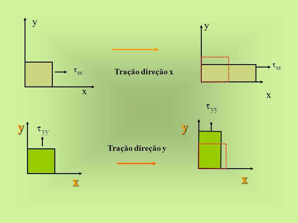 Tração direção x x y x y Tração direção y yy x x
