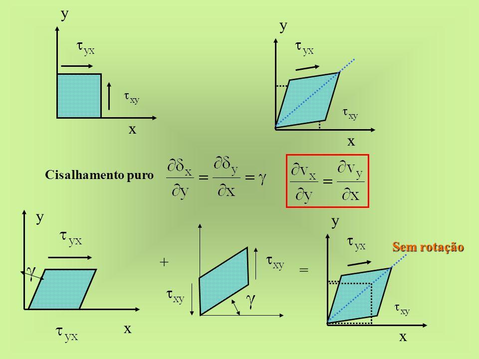 x y Cisalhamento puro + x y = x y Sem rotação x y