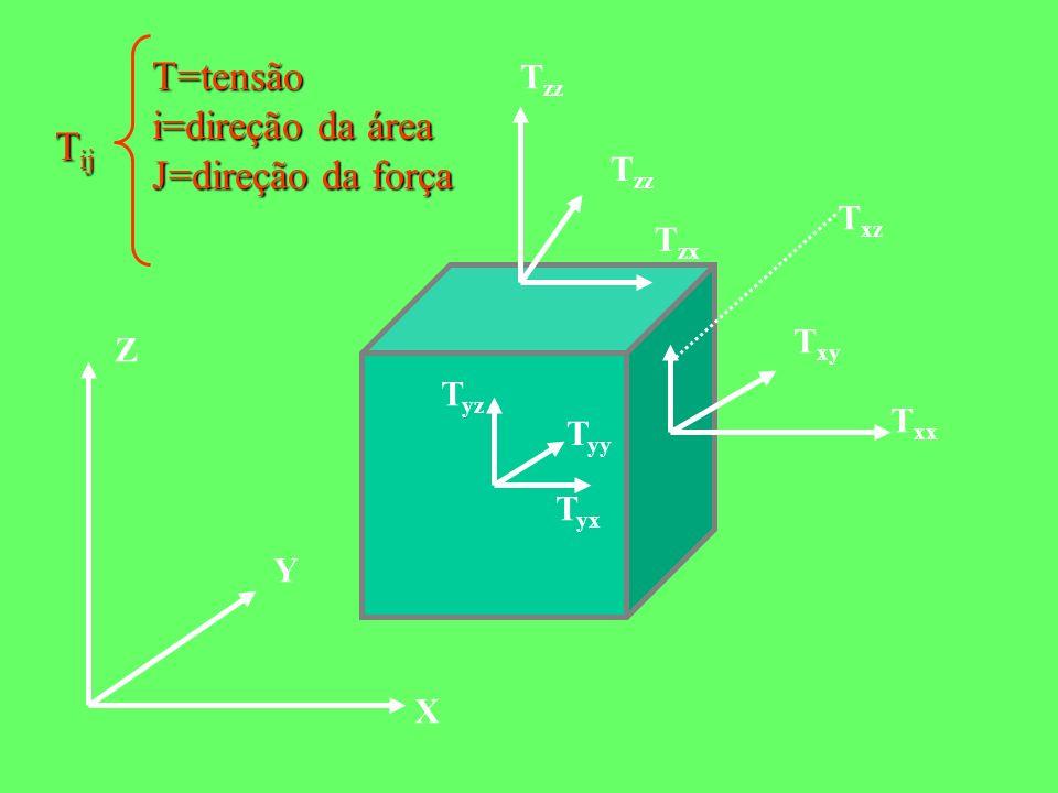 X Y Z T zz T zx T xx T xy T xz T yx T yy T yz T ij T=tensão i=direção da área J=direção da força