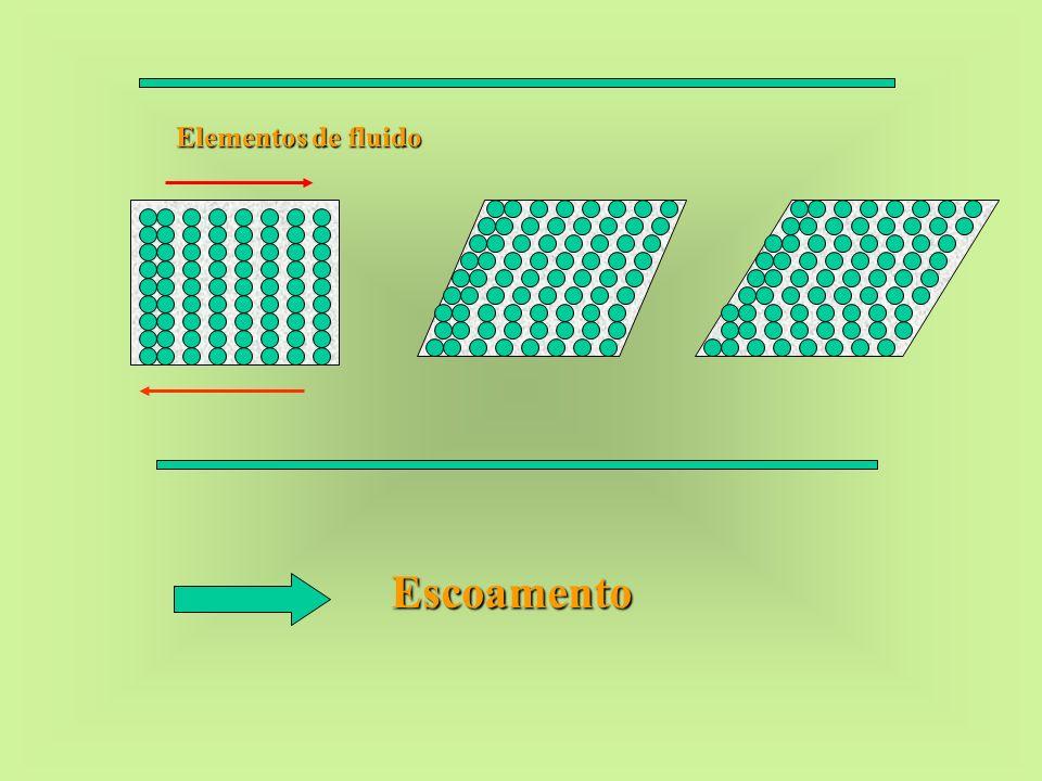 Escoamento Elementos de fluido