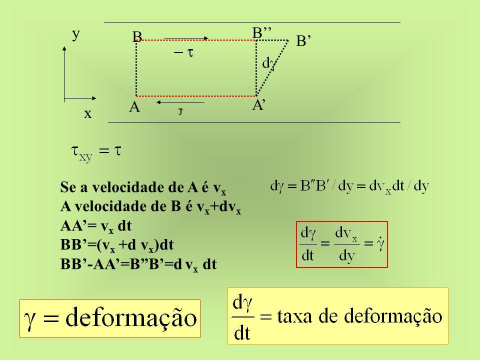 x y A B A B B Se a velocidade de A é v x A velocidade de B é v x +dv x AA= v x dt BB=(v x +d v x )dt BB-AA=BB=d v x dt
