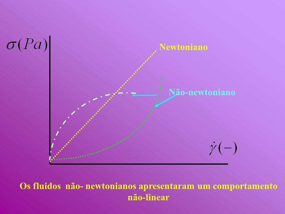 Newtoniano Não-newtoniano Os fluidos não- newtonianos apresentaram um comportamento não-linear