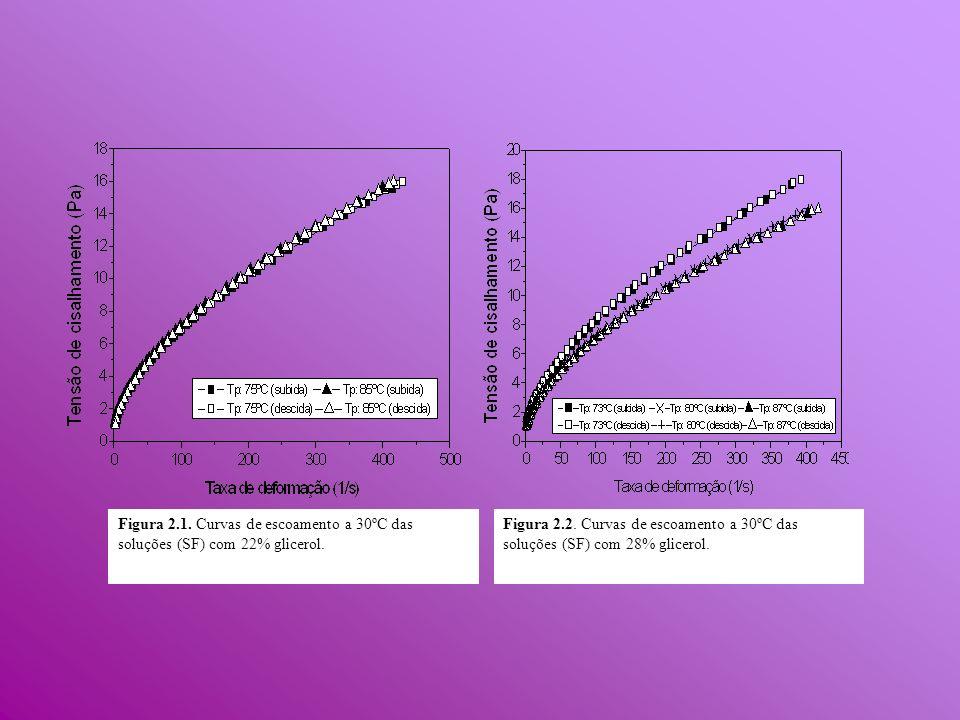 Figura 2.1.Curvas de escoamento a 30ºC das soluções (SF) com 22% glicerol.