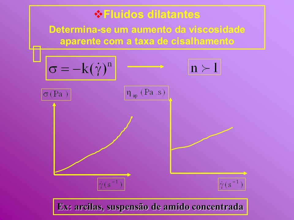 Fluidos dilatantes Determina-se um aumento da viscosidade aparente com a taxa de cisalhamento Ex: arcilas, suspensão de amido concentrada