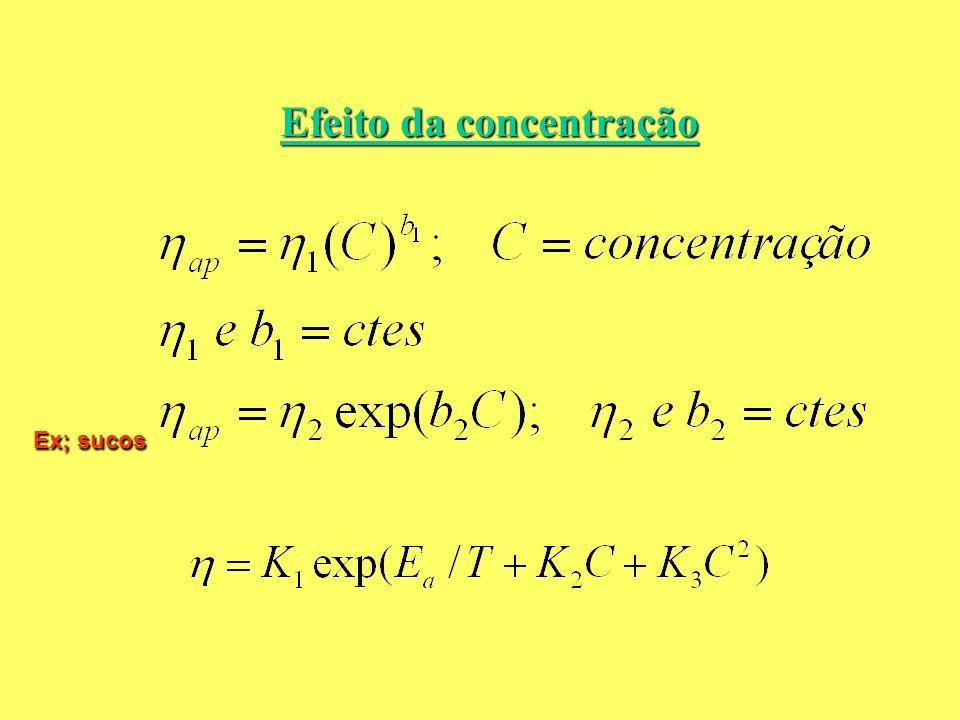 Efeito da concentração Ex; sucos