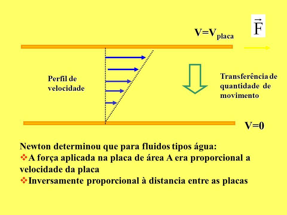 V=0 V=V placa Transferência de quantidade de movimento Perfil de velocidade Newton determinou que para fluidos tipos água: A força aplicada na placa d