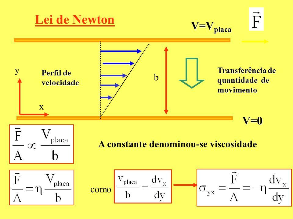 A constante denominou-se viscosidade como Lei de Newton V=0 V=V placa Transferência de quantidade de movimento Perfil de velocidade y x b