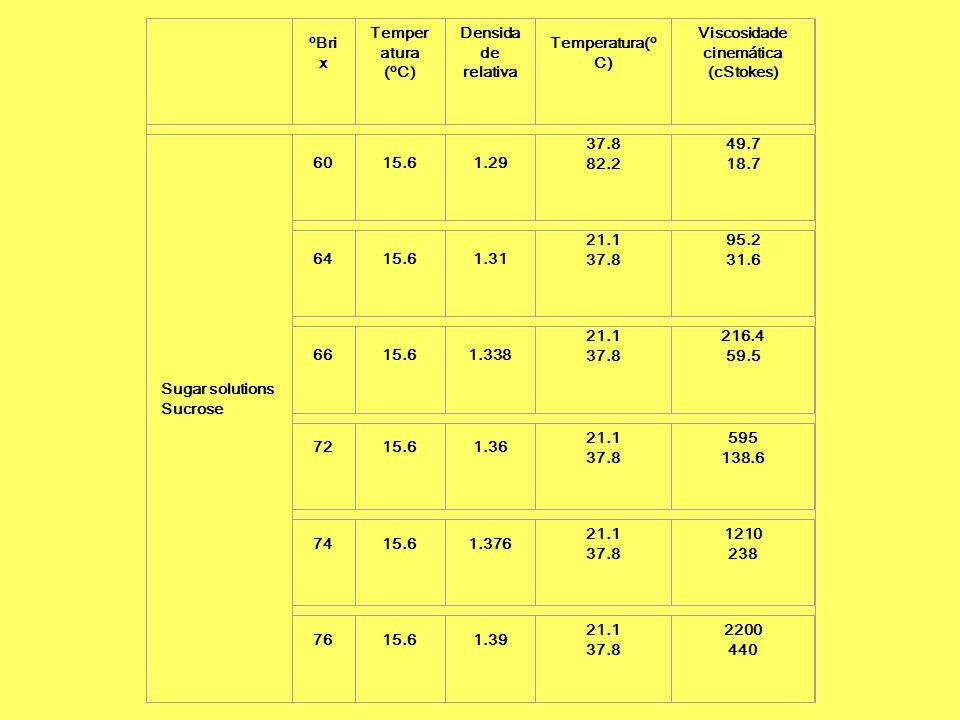 o Bri x Temper atura ( o C) Densida de relativa Temperatura( o C) Viscosidade cinemática (cStokes) Sugar solutions Sucrose 6015.61.29 37.8 82.2 49.7 1