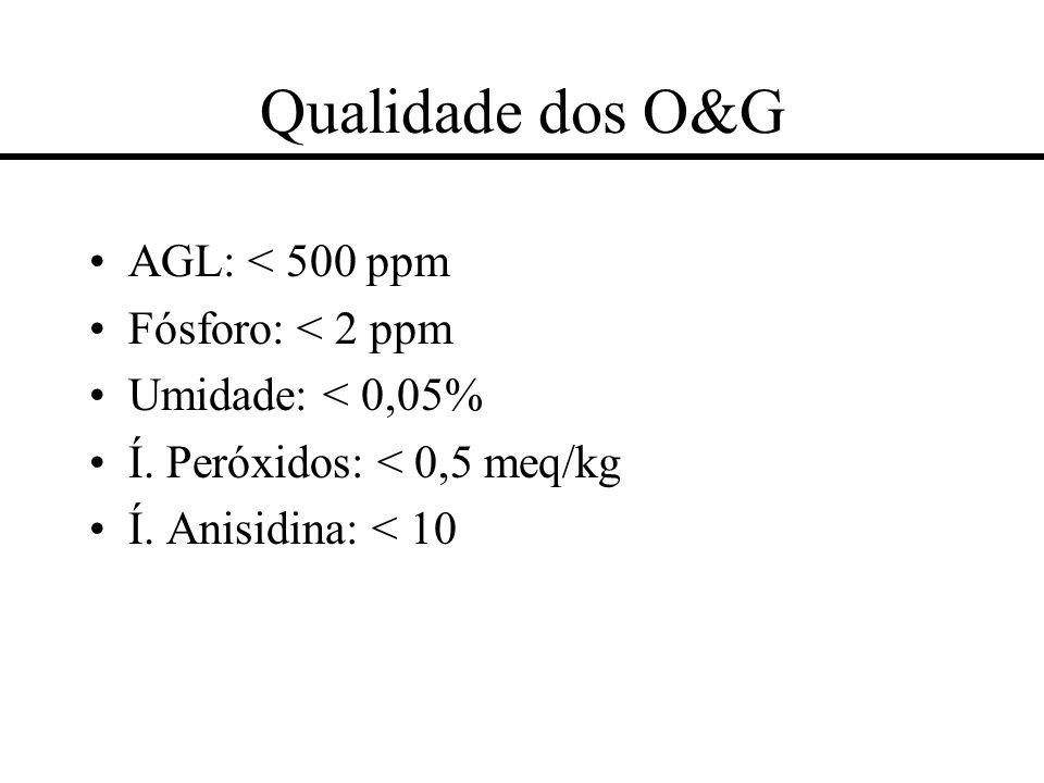 Qualidade dos O&G AGL: < 500 ppm Fósforo: < 2 ppm Umidade: < 0,05% Í. Peróxidos: < 0,5 meq/kg Í. Anisidina: < 10
