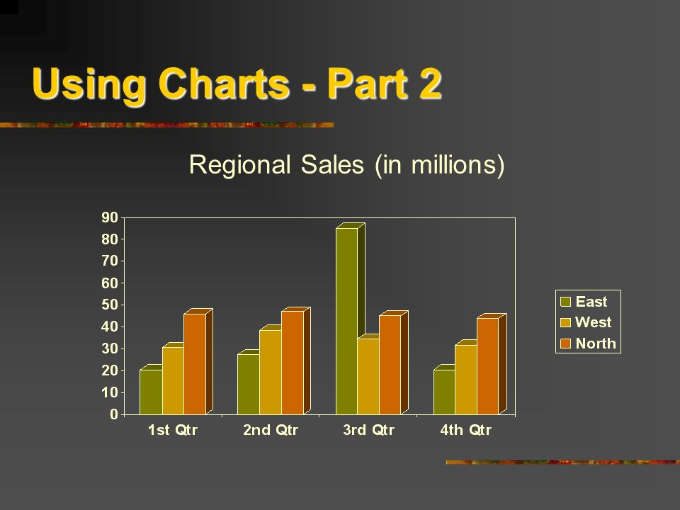 Using Charts - Part 2 Regional Sales (in millions)