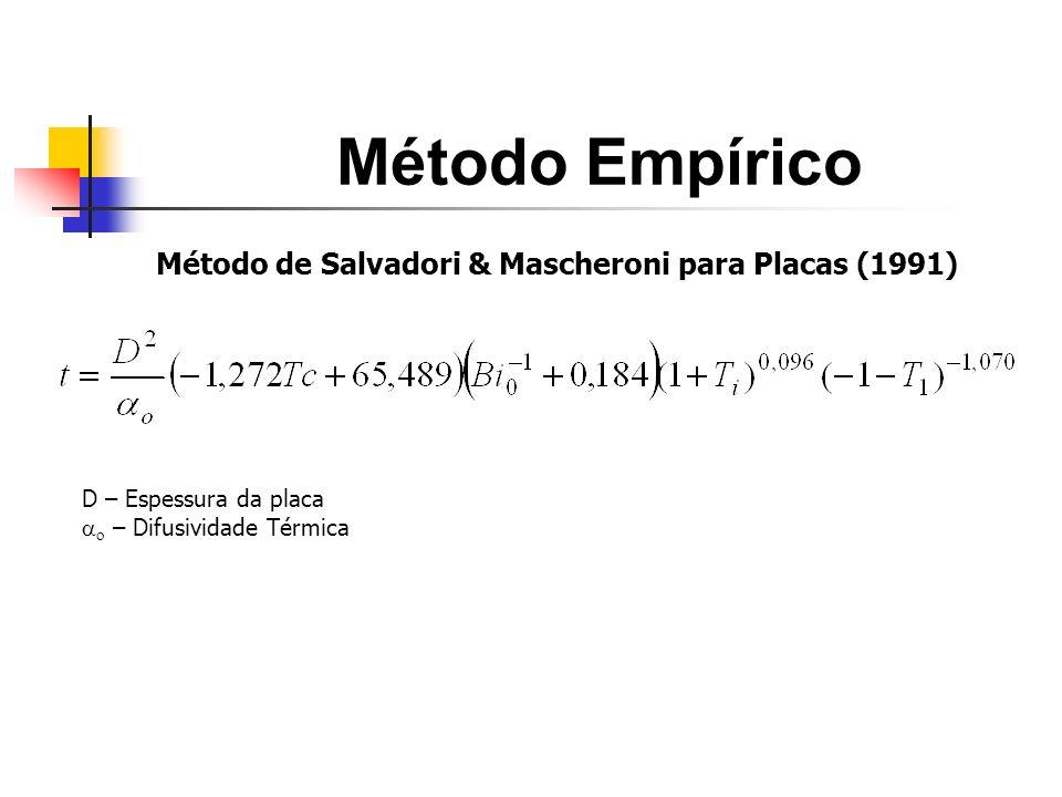 Método Empírico Método de Salvadori & Mascheroni para Placas (1991) D – Espessura da placa – Difusividade Térmica
