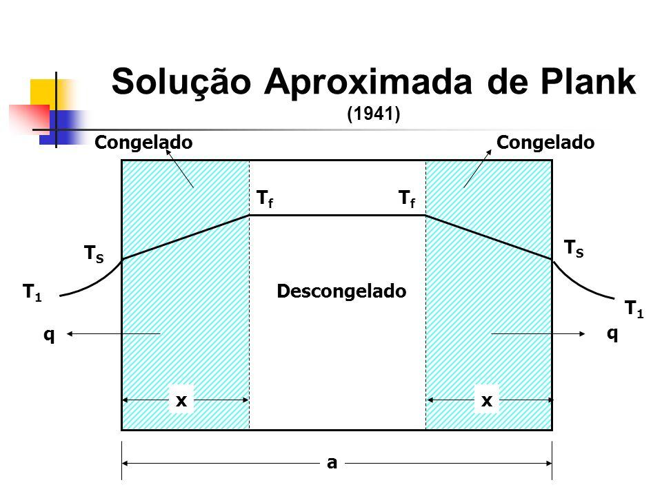 Solução Aproximada de Plank (1941) q q xx a T1T1 TSTS TfTf TfTf T1T1 TSTS Congelado Descongelado