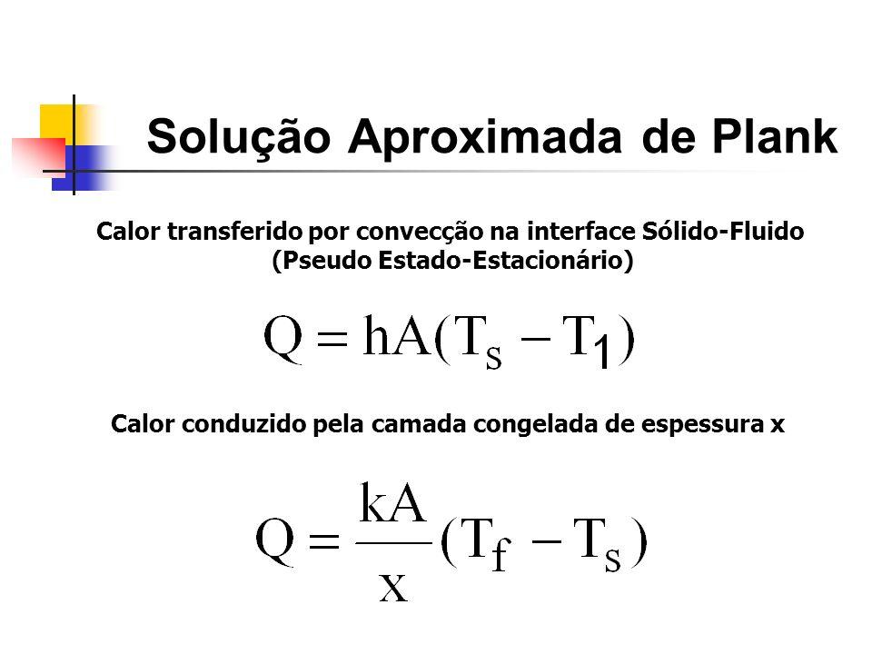 Solução Aproximada de Plank Calor transferido por convecção na interface Sólido-Fluido (Pseudo Estado-Estacionário) Calor conduzido pela camada congel