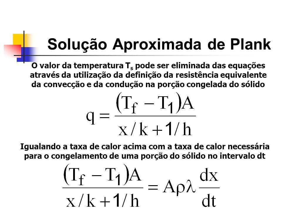 Solução Aproximada de Plank O valor da temperatura T s pode ser eliminada das equações através da utilização da definição da resistência equivalente d