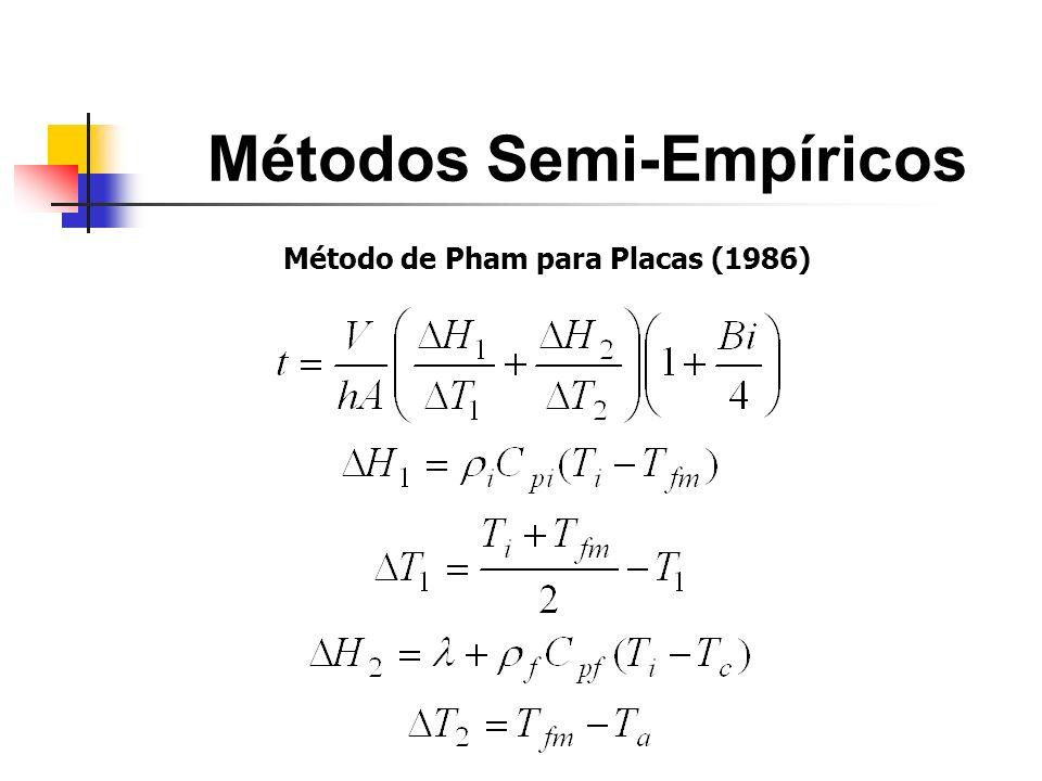 Métodos Semi-Empíricos Método de Pham para Placas (1986)