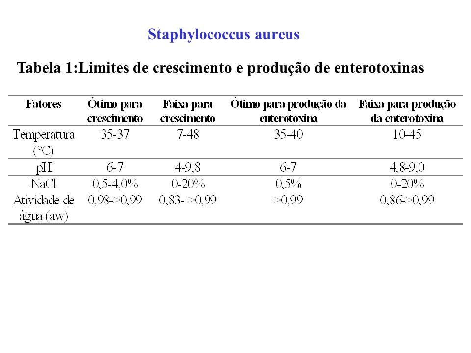 Staphylococcus aureus Tabela 1:Limites de crescimento e produção de enterotoxinas