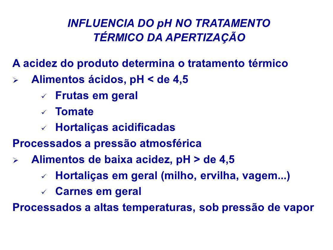INFLUENCIA DO pH NO TRATAMENTO TÉRMICO DA APERTIZAÇÃO A acidez do produto determina o tratamento térmico Alimentos ácidos, pH < de 4,5 Frutas em geral