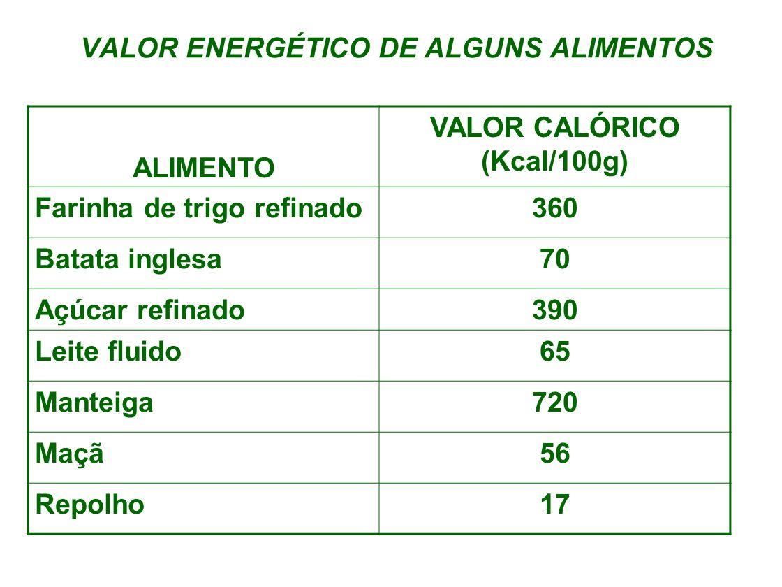 VALOR ENERGÉTICO DE ALGUNS ALIMENTOS ALIMENTO VALOR CALÓRICO (Kcal/100g) Farinha de trigo refinado360 Batata inglesa70 Açúcar refinado390 Leite fluido