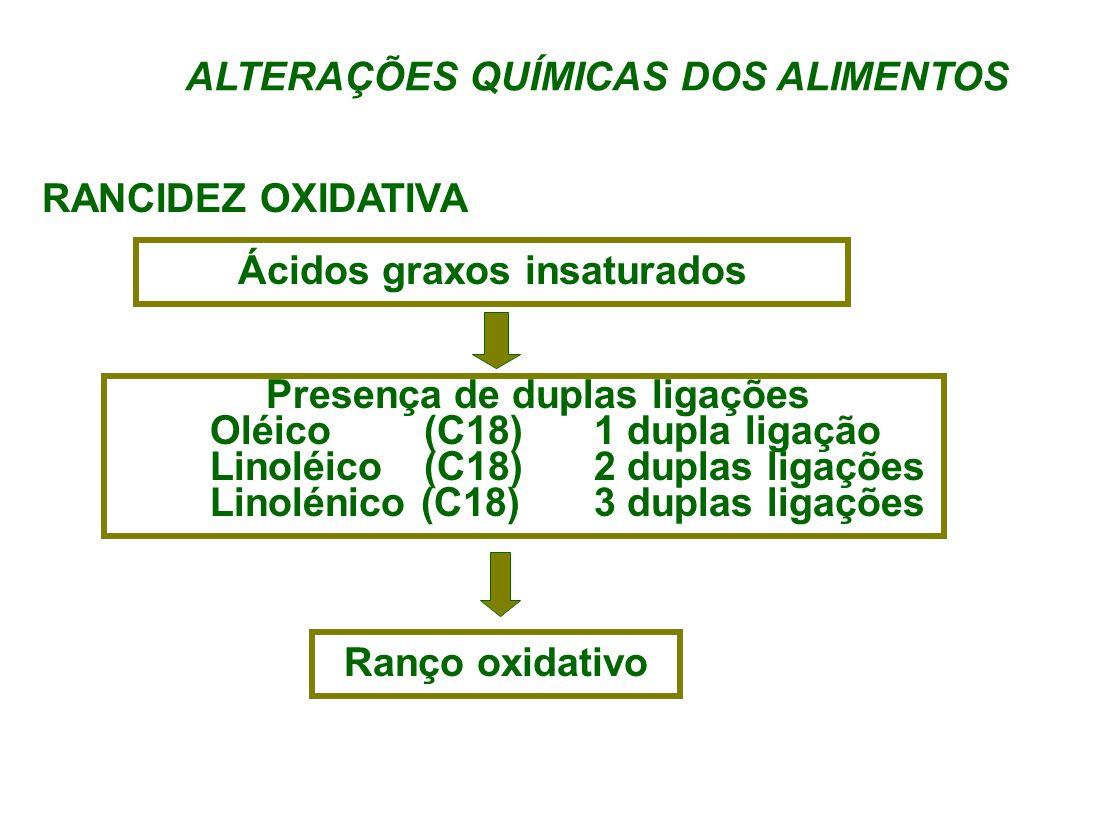 ALTERAÇÕES QUÍMICAS DOS ALIMENTOS RANCIDEZ OXIDATIVA Ácidos graxos insaturados Presença de duplas ligações Oléico (C18)1 dupla ligação Linoléico (C18)