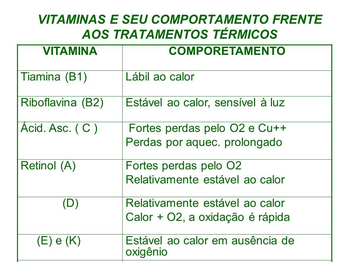VITAMINAS E SEU COMPORTAMENTO FRENTE AOS TRATAMENTOS TÉRMICOS VITAMINACOMPORETAMENTO Tiamina (B1)Lábil ao calor Riboflavina (B2)Estável ao calor, sens