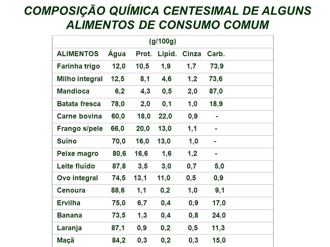 COMPOSIÇÃO QUÍMICA CENTESIMAL DE ALGUNS ALIMENTOS DE CONSUMO COMUM (g/100g) ALIMENTOS Água Prot. Lipíd. Cinza Carb. Farinha trigo 12,0 10,5 1,9 1,7 73