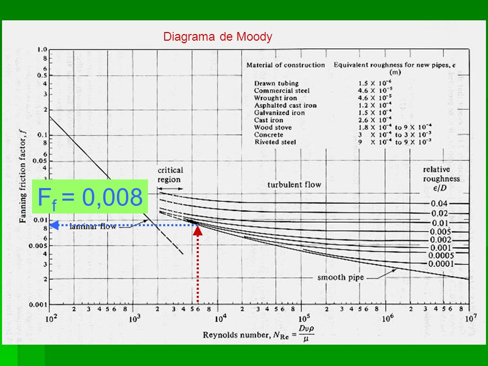 Diagrama de Dodge-Metzner F f = 0,005 Re LP = 6736 n = 0,45
