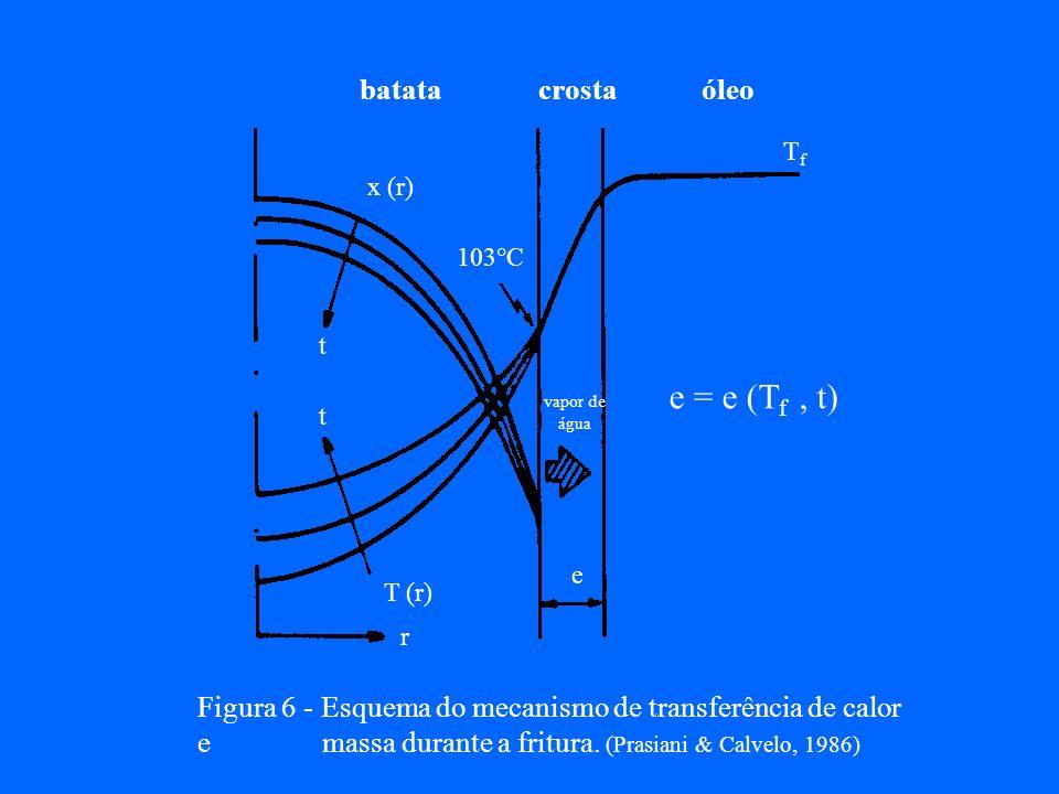 óleo batata tempo (s) Temperatura °C tempo (s) óleo batata Variação da temperatura no interior do alimento em função do tempo de fritura. (Varela, 198