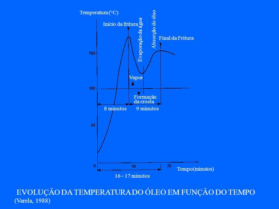 Absorção de óleo em função da perda de umidade na fritura de batata. (Varela, 1988) Água evaporada (g/ 100g batata crua) Óleo absorvido (g/ 100g batat