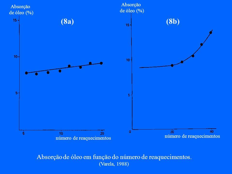 Fritura- peixes exigem maiores temperaturas Qualidade do alimento frito qualidade do óleo 5 - 40% absorção