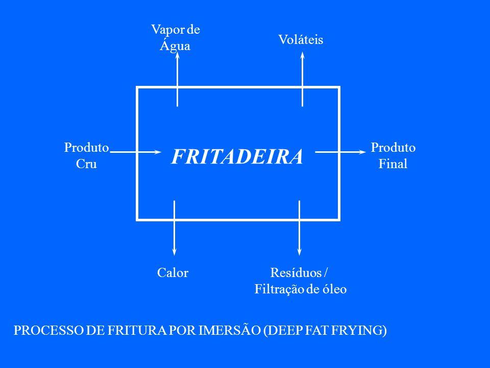 Vapor de Água Voláteis Produto Final Resíduos / Filtração de óleo Calor Produto Cru FRITADEIRA PROCESSO DE FRITURA POR IMERSÃO (DEEP FAT FRYING)