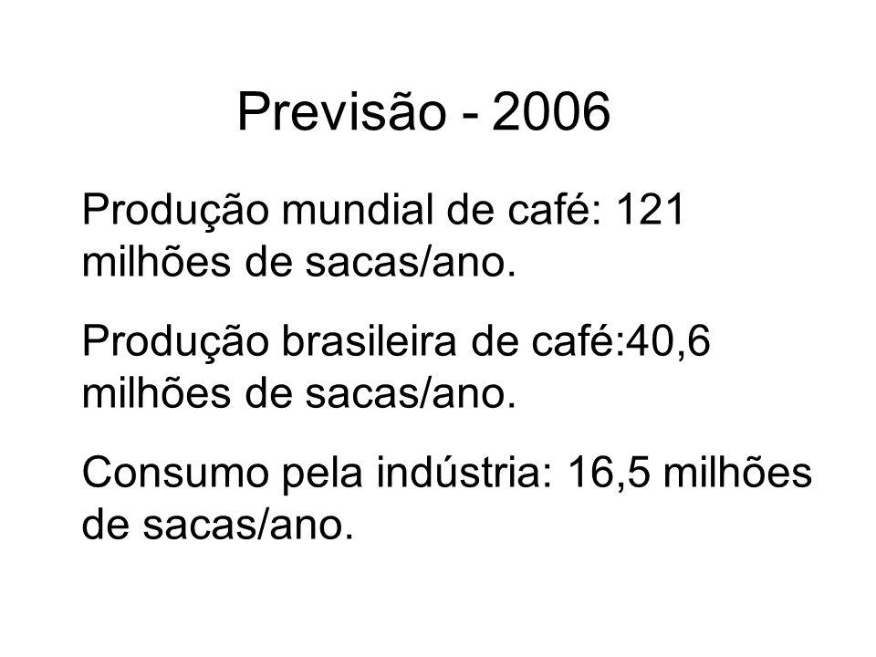 Produção mundial de café: 121 milhões de sacas/ano. Produção brasileira de café:40,6 milhões de sacas/ano. Consumo pela indústria: 16,5 milhões de sac