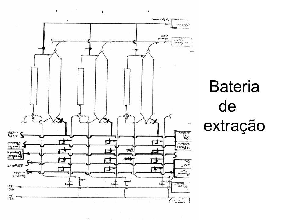 Bateria de extração