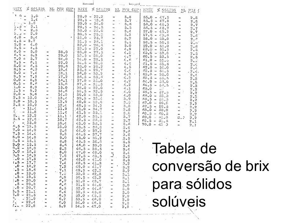 Tabela de conversão de brix para sólidos solúveis