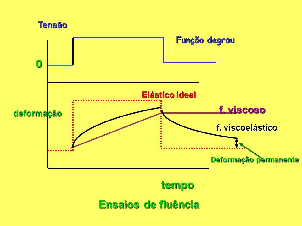 Tensãotempo deformação 0 Função degrau f.viscoso Elástico ideal f.
